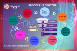 quy trình viết content